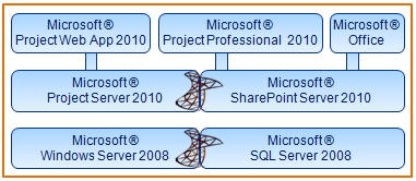 EPM - MS Project Server 2010-System